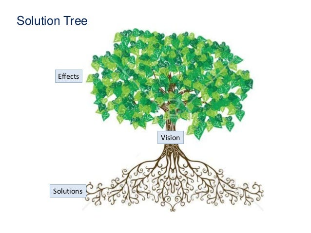 problem tree Lecture 03 - lfa - problem tree - download as pdf file (pdf), text file (txt) or read online.
