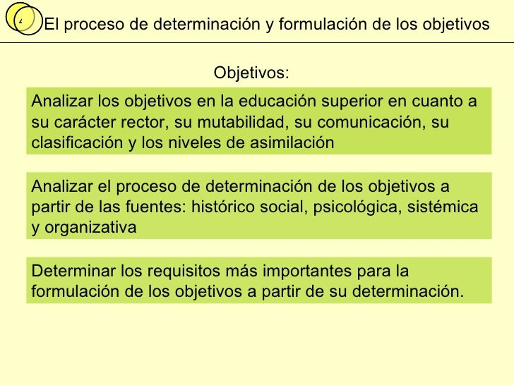 El proceso de determinación y formulación de los objetivos Objetivos: Analizar el proceso de determinación de los objetivo...
