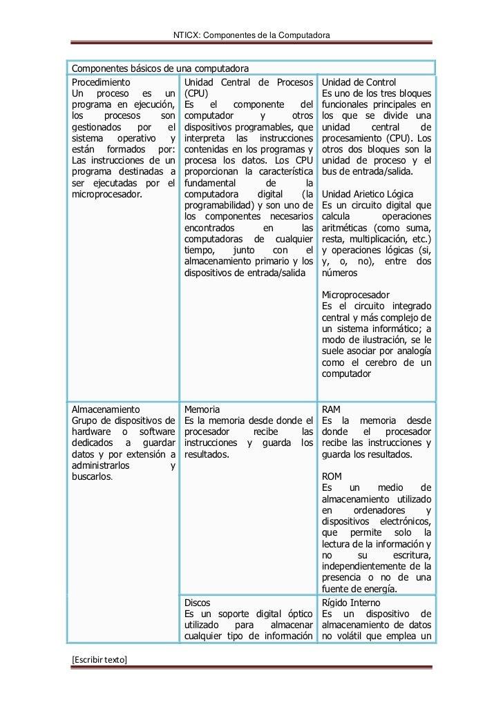 NTICX: Componentes de la ComputadoraComponentes básicos de una computadoraProcedimiento             Unidad Central de Proc...