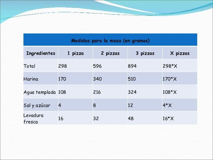 Medidas para la masa (en gramos) Ingredientes 1 pizza 2 pizzas 3 pizzas X pizzas Total 298 596 894 298*X Harina 170 340 51...