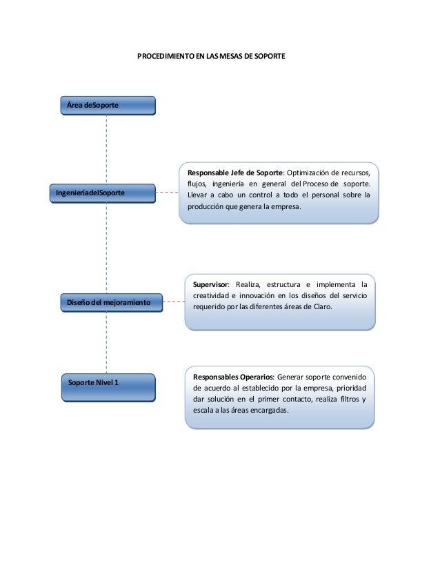 PROCEDIMIENTO EN LAS MESAS DE SOPORTEÁrea deSoporteIngenieríadelSoporteDiseño del mejoramientoSoporte Nivel 1Responsable J...