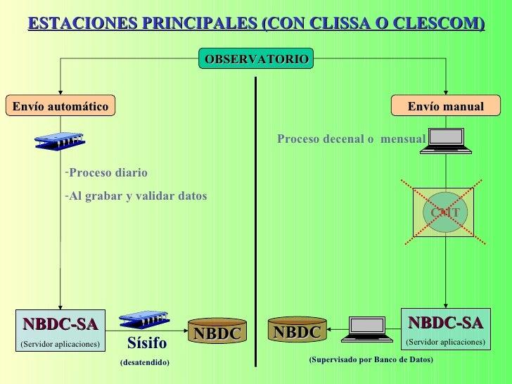ESTACIONES PRINCIPALES (CON CLISSA O CLESCOM) OBSERVATORIO Envío automático Envío manual NBDC-SA (Servidor aplicaciones) N...