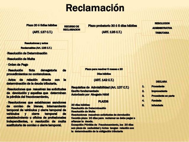 Reclamación RECURSO DE RECLAMACION RESOLUCION ADMINISTRATIVA TRIBUTARIA Resoluciones y actos Reclamables (Art. 135 C.T.) -...