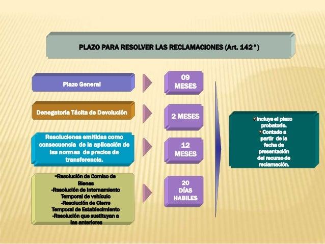 PLAZO PARA RESOLVER LAS RECLAMACIONES (Art. 142°) Denegatoria Tácita de Devolución 2 MESES 20 DÍAS HABILES -Resolución de ...