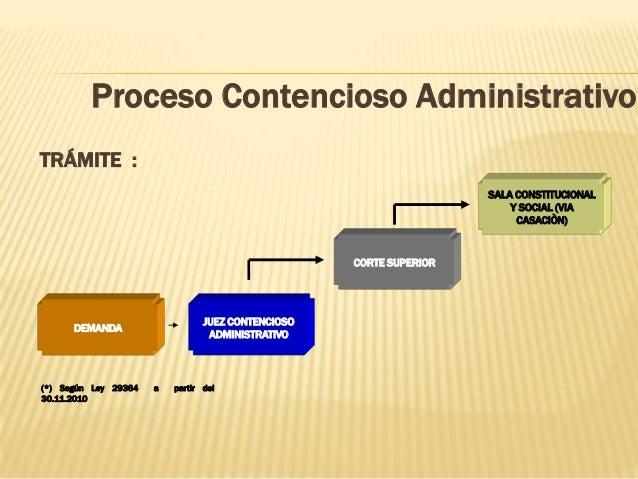 Proceso Contencioso Administrativo TRÁMITE : DEMANDA SALA CONSTITUCIONAL Y SOCIAL (VIA CASACIÒN) JUEZ CONTENCIOSO ADMINIST...