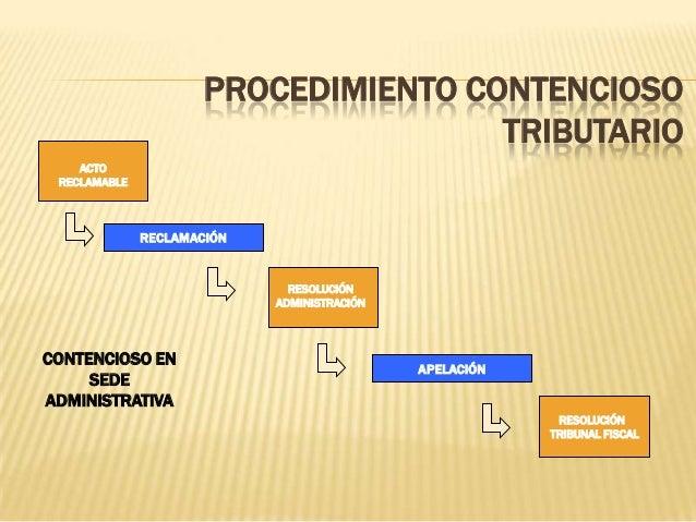 PROCEDIMIENTO CONTENCIOSO TRIBUTARIO ACTO RECLAMABLE RESOLUCIÓN TRIBUNAL FISCAL RECLAMACIÓN RESOLUCIÓN ADMINISTRACIÓN APEL...