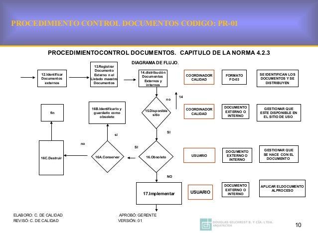 Procedimientos generales obligatorios de acuerdo a la gestion calidad 10 ccuart Image collections