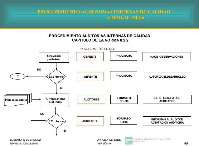Procedimientos generales obligatorios de acuerdo a la gestion calidad ccuart Image collections