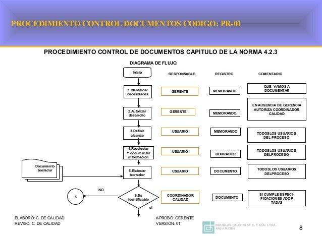 Procedimientos generales obligatorios de acuerdo a la gestion calidad 8 ccuart Image collections