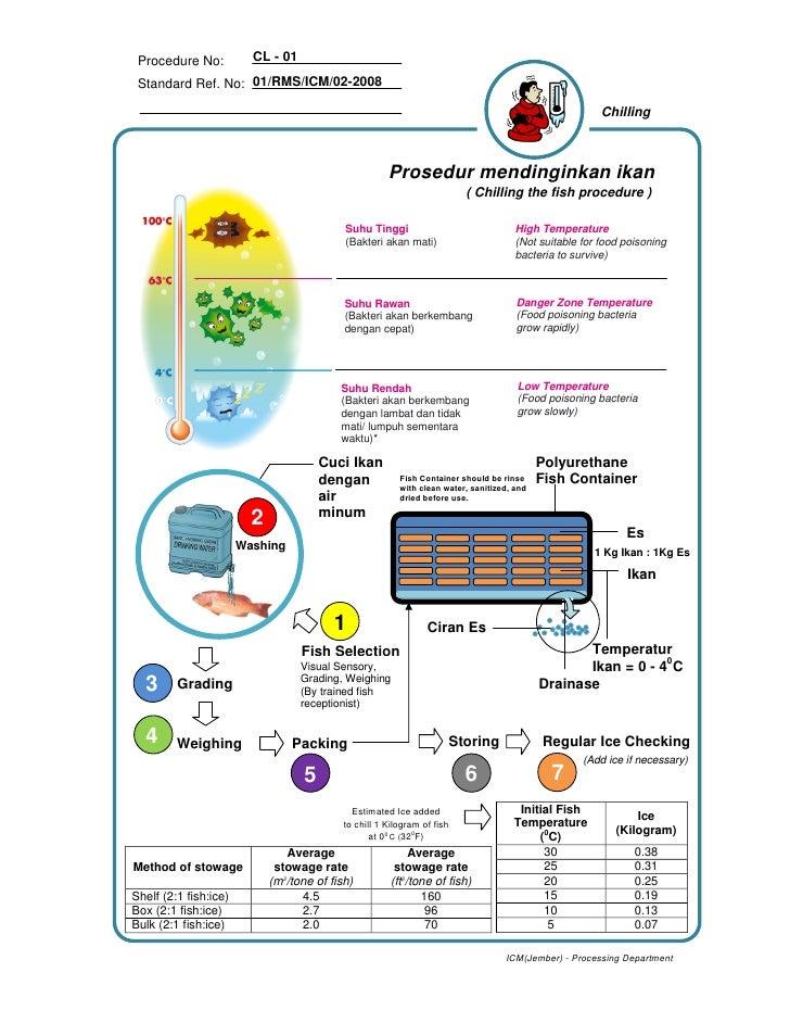 Procedure No:           CL - 01   Standard Ref. No: 01/RMS/ICM/02-2008                                                    ...