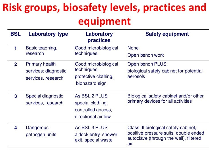 a study of biological hazards Ing a biological hazard in various fields (health care, agriculture, forestry   rospective study on 2,215 nursing students enrolled in four italian universities.