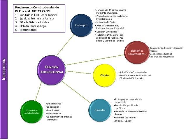 Concepto  •Función del Eº que se realiza mediante el proceso:  •Procedimiento Contradictorio Preestablecido  •Instancia de...