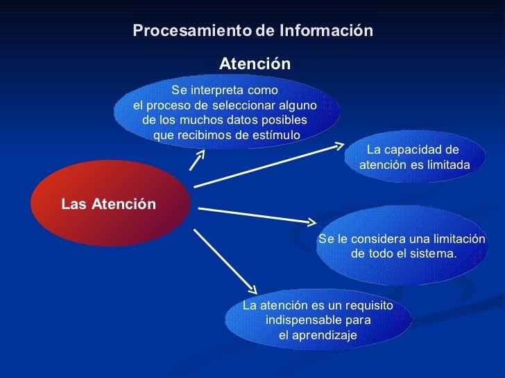 Procesamiento de Información Atención La capacidad de  atención es limitada La atención es un requisito indispensable para...