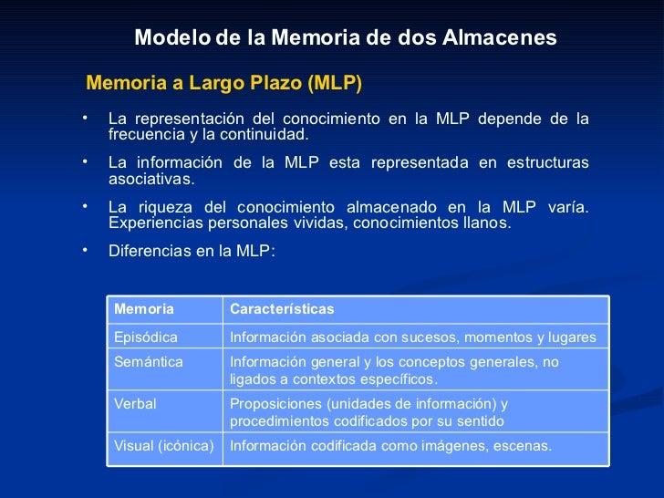 Modelo de la Memoria de dos Almacenes Memoria a Largo Plazo (MLP) <ul><li>La representación del conocimiento en la MLP dep...