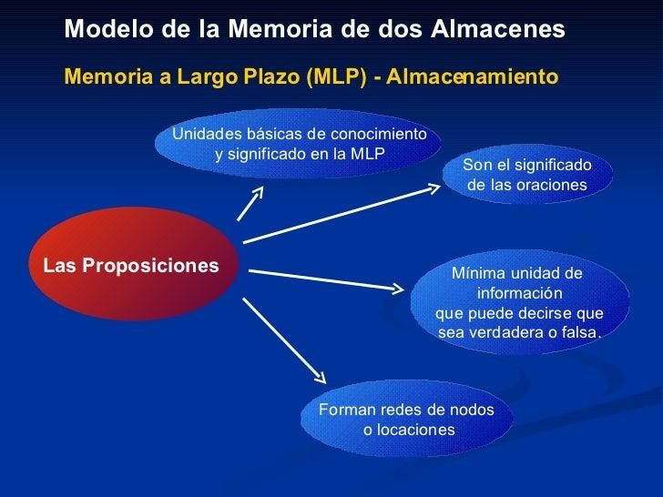 Modelo de la Memoria de dos Almacenes   Memoria a Largo Plazo (MLP) - Almacenamiento Son el significado de las oraciones  ...
