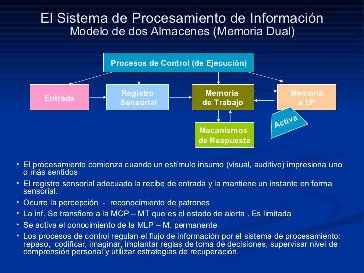 El Sistema de Procesamiento de Información Modelo de dos Almacenes (Memoria Dual) <ul><li>El procesamiento comienza cuando...