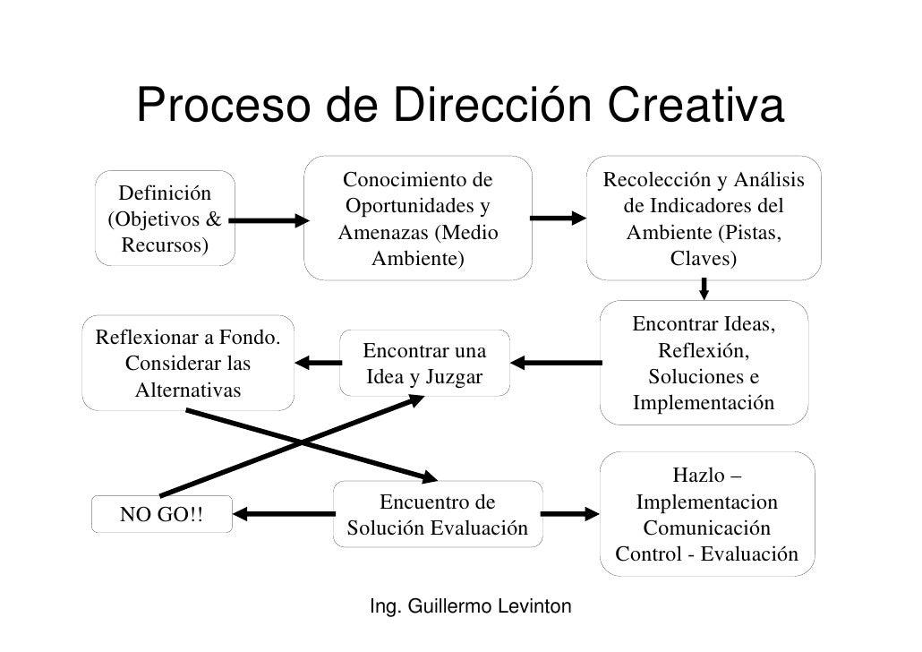 Proceso de Dirección Creativa                        Conocimiento de             Recolección y Análisis   Definición      ...