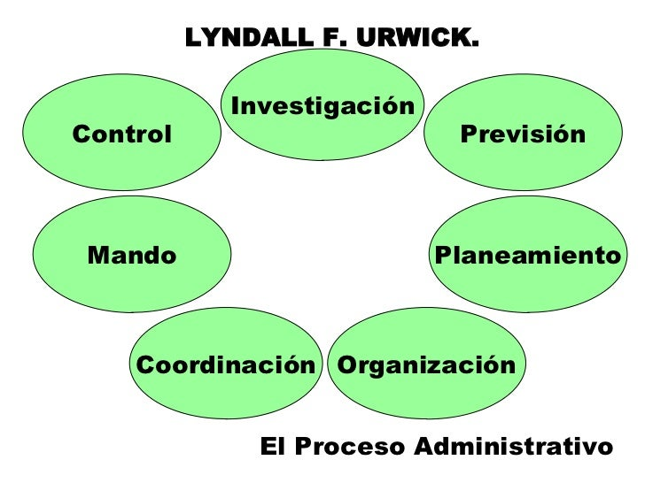 lyndall urwick Posdcorb is an acronym created by luther gulick and lyndall urwick in their papers on the science of administration (1937) developed as a means to structure and analyze management activities, it set a new paradigm in public administration.