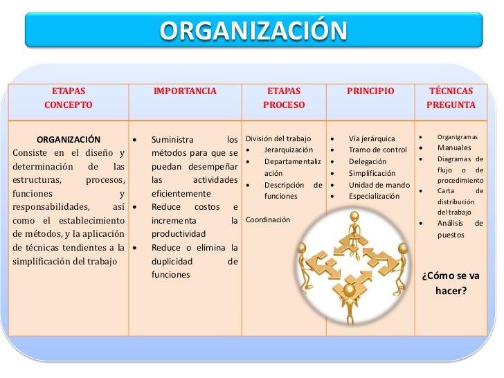 Proceso administrativo for Concepto de organizacion de oficina