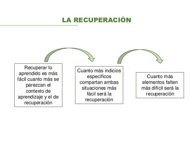 LA RECUPERACIÓN Recuperar lo aprendido es más fácil cuanto más se parezcan el contexto de aprendizaje y el de recuperación...