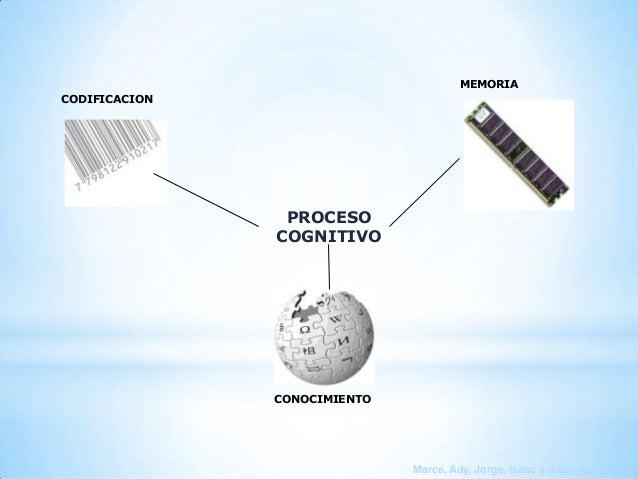 MEMORIA CODIFICACION  PROCESO COGNITIVO  CONOCIMIENTO  Marce, Ady, Jorge, Isaac y Jorge Isaac