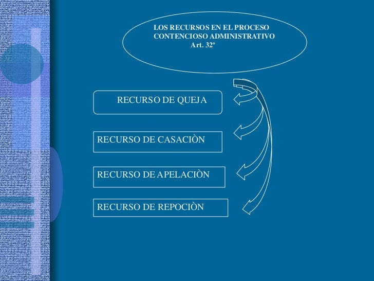 LOS RECURSOS EN EL PROCESO<br />CONTENCIOSO ADMINISTRATIVO <br />Art. 32º<br />        RECURSO DE QUEJA<br />RECURSO DE C...