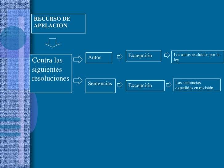 RECURSO DE<br />APELACION<br />Excepción<br />Los autos excluidos por la ley<br />Autos<br />Contra las siguientes resoluc...