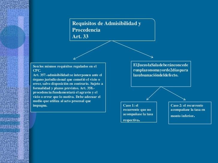 Requisitos de Admisibilidad y Procedencia<br />Art. 33<br />ElJuezolaSaladeberánconcederunplazonomayorde2díasparalasubsana...