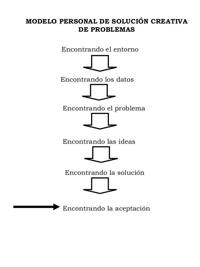 MODELO PERSONAL DE SOLUCIÓN CREATIVADE PROBLEMASEncontrando el entornoEncontrando los datosEncontrando el problemaEncontra...