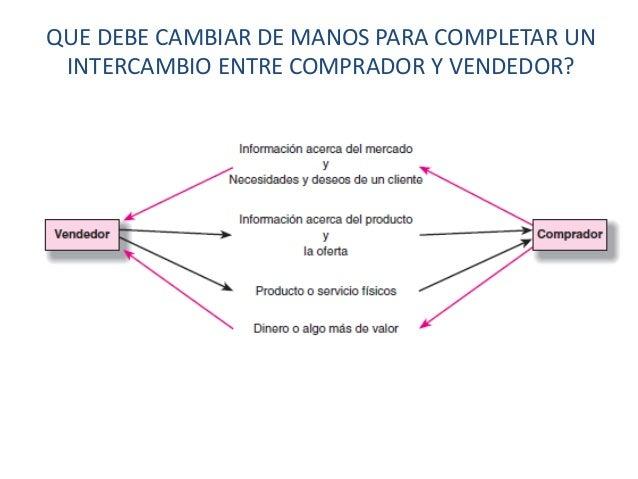QUE DEBE CAMBIAR DE MANOS PARA COMPLETAR UN INTERCAMBIO ENTRE COMPRADOR Y VENDEDOR?