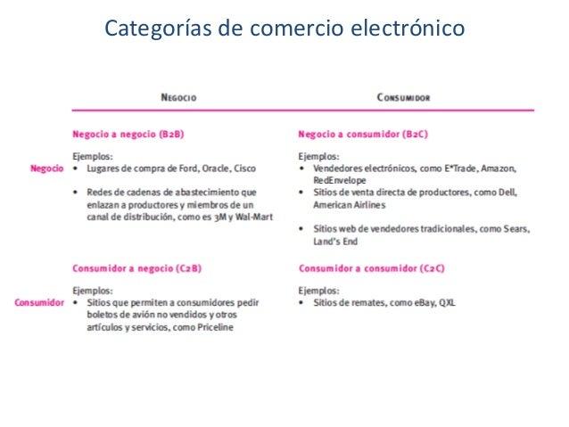 Categorías de comercio electrónico