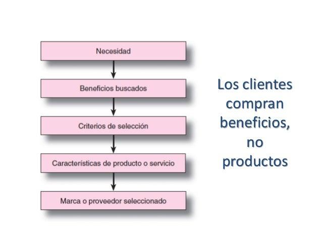 Los clientes compran beneficios, no productos