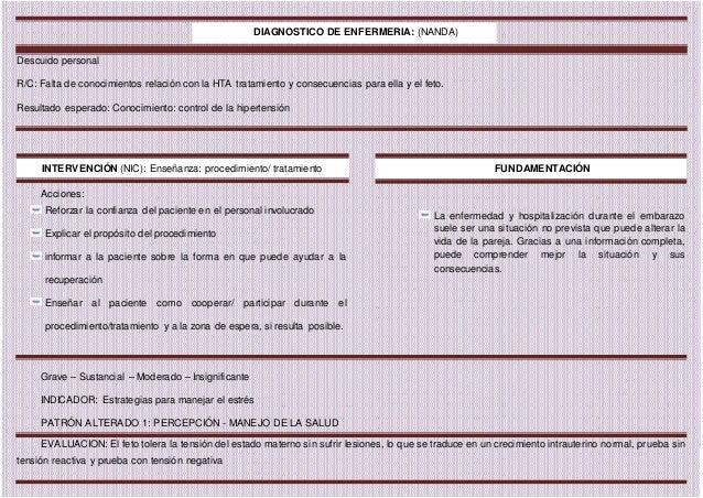 Ejemplo de: Proceso de atención de enfermería y