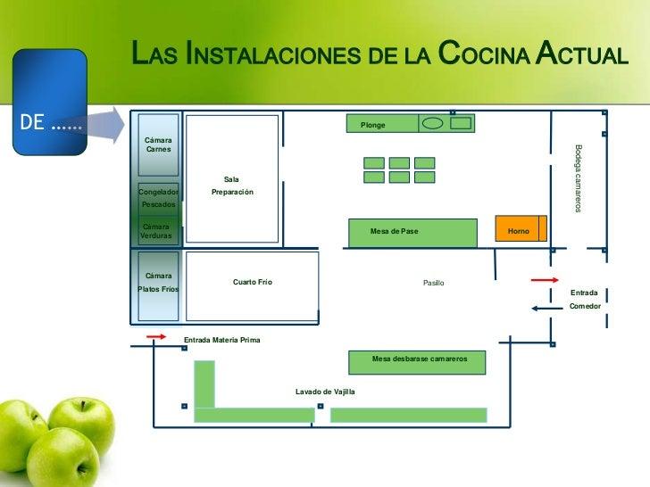 Proceso de cocina fria for Areas de la cocina y sus funciones