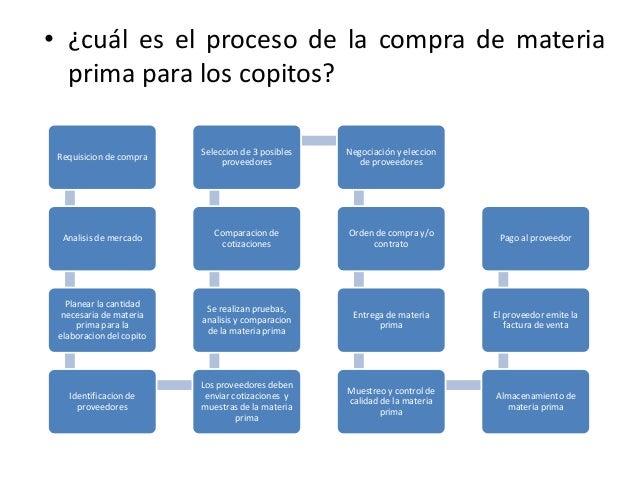 Proceso de compra de materia prima for Mapa de procesos de un restaurante