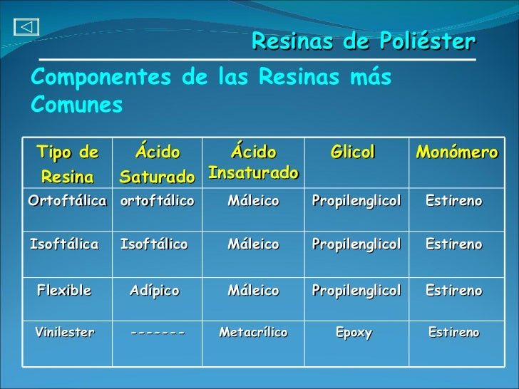 Componentes de las Resinas más Comunes Resinas de Poliéster Tipo de Resina Ácido Saturado   Ácido Insaturado   Glicol   Mo...