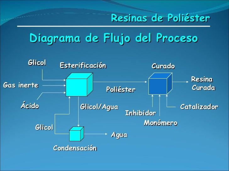 Esterificación Diagrama de Flujo del Proceso Curado Condensación Resina  Curada Poliéster Monómero Glicol/Agua Glicol Gas ...
