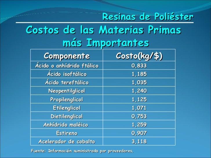 Costos de las Materias Primas  más Importantes Fuente: Información suministrada por proveedores.   Resinas de Poliéster Co...
