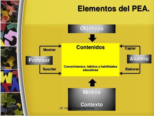 Elementos del PEA. Objetivos Contenidos Conocimientos, hábitos y habilidades educativas Medios Contexto Profesor Alumno Mo...