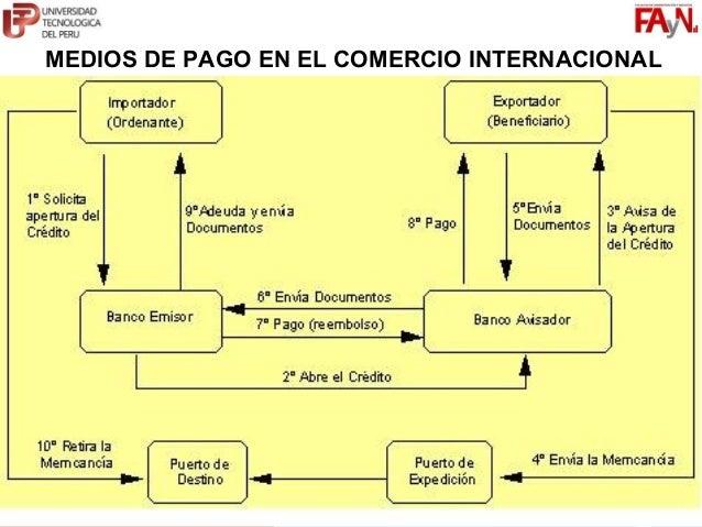 MG. JORGE I. GUERRERO VÁSQUEZ                     C12124@UTP.EDU.PE                     COMERCIO GLOBALMEDIOS DE PAGO EN E...