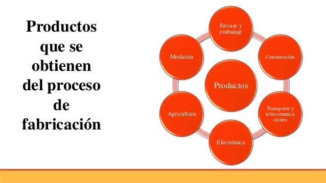 Proceso de fabricaci n en pl sticos for Procesos de produccion de alimentos