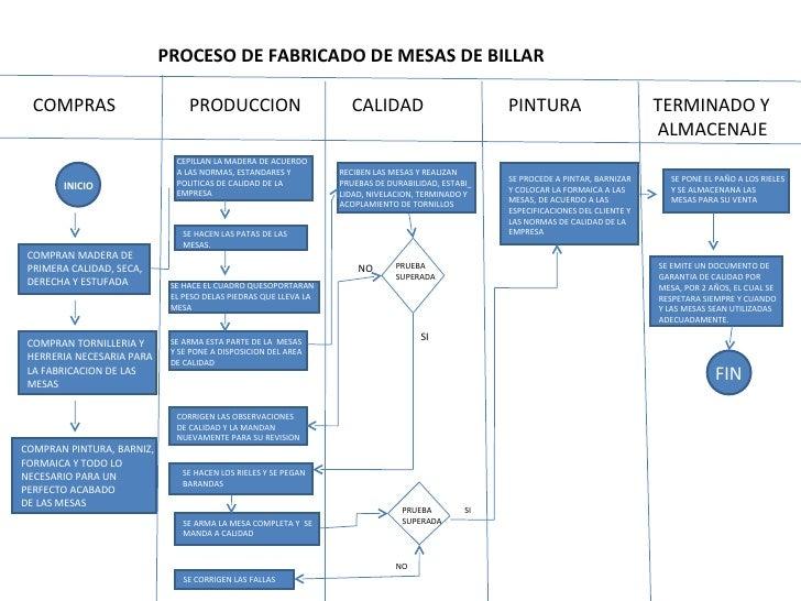 proceso de fabricacion de mesas