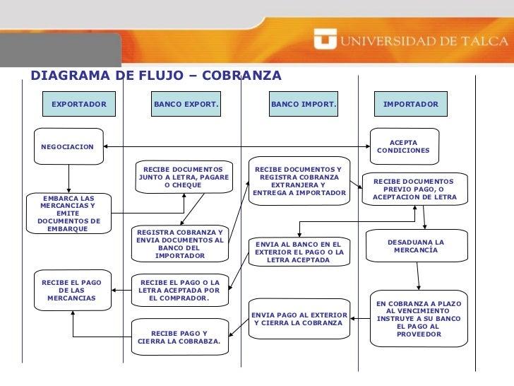 Proceso de importacion diagrama de flujo ccuart Gallery