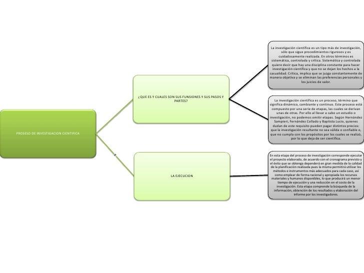 Proceso De InvestigacióN CientíFica 9c Slide 2