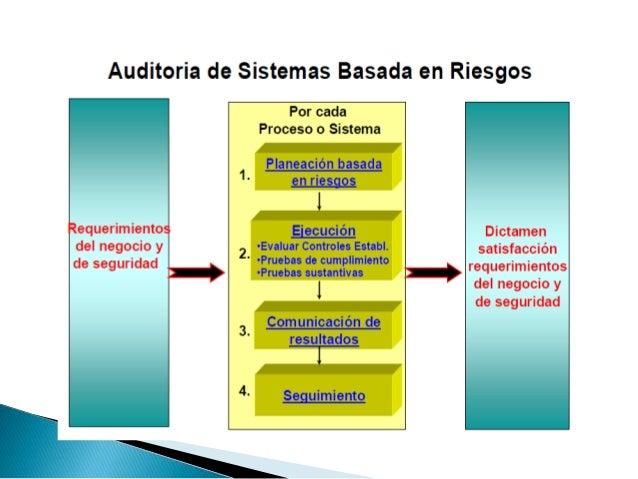 Establecimiento de los objetivos y alcance del trabajo  Obtención de información de apoyo sobre las  actividades que se au...