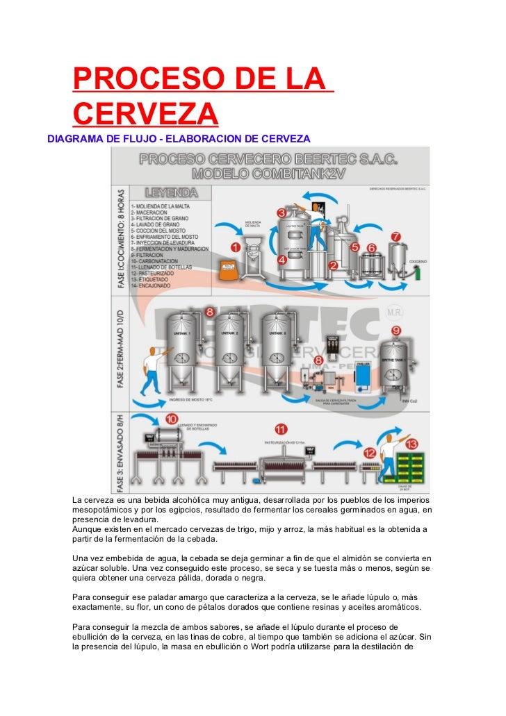 PROCESO DE LA    CERVEZADIAGRAMA DE FLUJO - ELABORACION DE CERVEZA    La cerveza es una bebida alcohólica muy antigua, des...