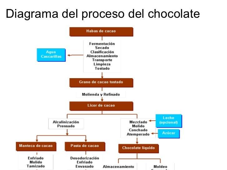 PROCESO INDUSTRIAL DEL CHOCOLATE by Paola Andrea Mora on Prezi