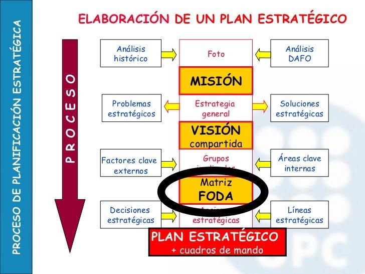 Foto Análisis histórico Análisis DAFO Estrategia  general MISIÓN VISIÓN compartida Acciones estratégicas Grupos implicados...