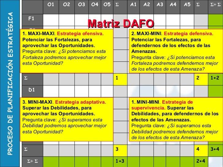 Matriz   DAFO 1 4 3 2 1. MAXI-MAXI .  Estrategia ofensiva.   Potenciar las Fortalezas, para aprovechar las Oportunidades. ...