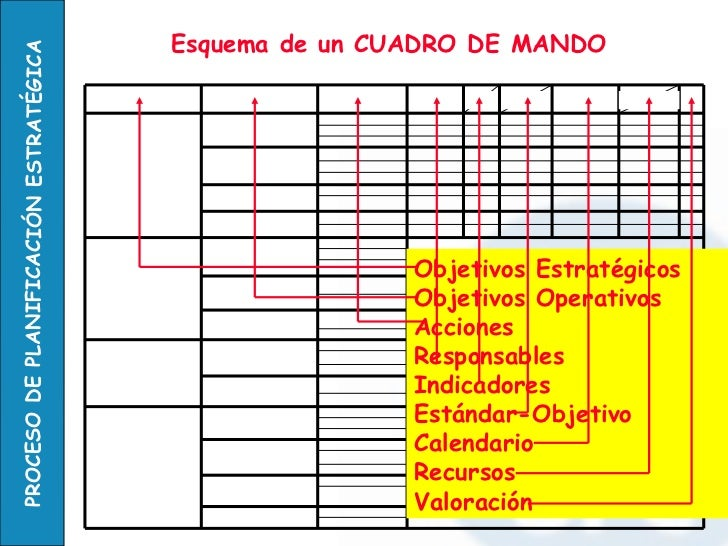 Objetivos Estratégicos Objetivos Operativos Acciones Responsables Indicadores  Estándar-Objetivo Calendario Recursos  Valo...